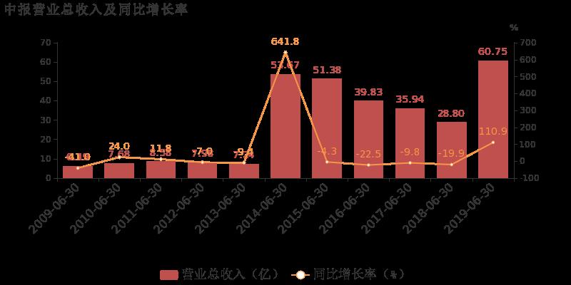 中钢国际最新消息 000928股票利好利空新闻2019年9月