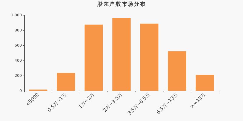 天汽模股东户数下降3.04%,户均持股4.23万元