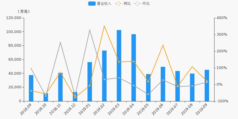 【月报速递】长江证券:9月净利润1.43亿元,同比上涨165.9%