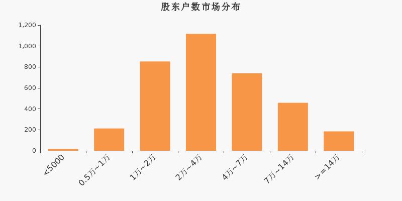 中兵红箭股东户数不变,户均持股8.68万元