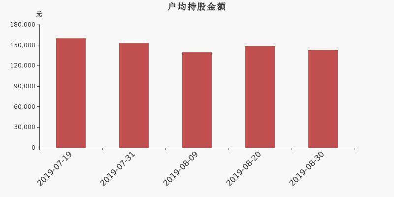 山西证券股东户数减少896户,户均持股14.28万元