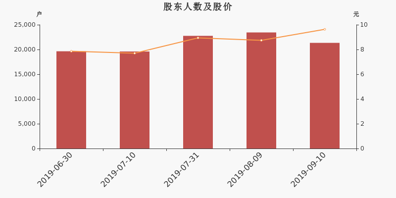 康拓红外股东户数下降8.97%,户均持股22.58万元