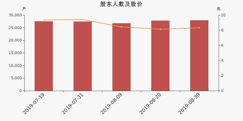广东甘化股东户数增加130户,户均持股12.73万元