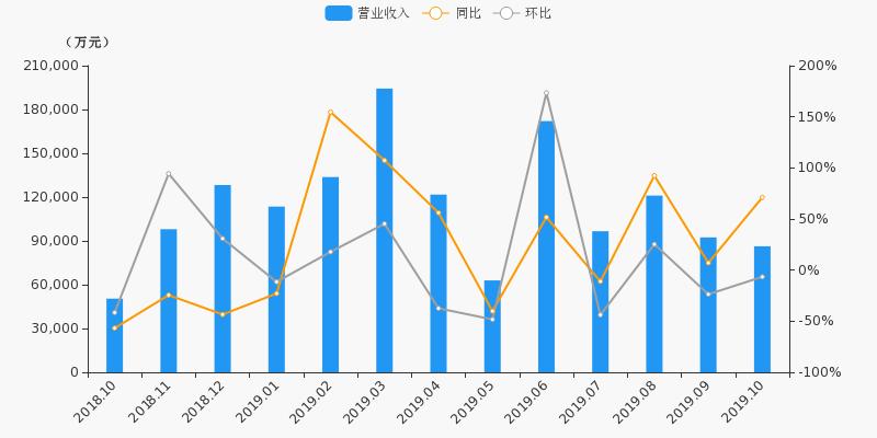 【月报速递】广发证券:10月净利润3.65亿元,同比上浮152.4%