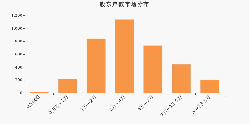 中海达股东户数增加296户,户均持股8.38万元