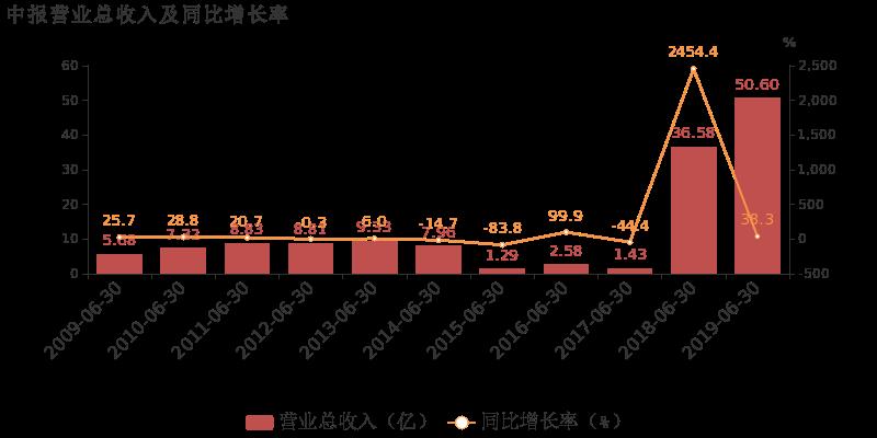 【002015千股千评】霞客环保股票最近怎么样002015千股千评2019年10月18日