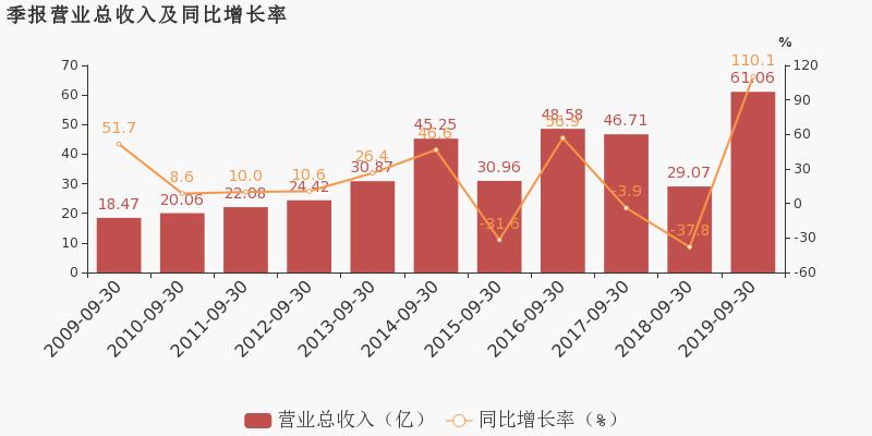 淘股啦论坛:【600510股吧】精选:黑牡丹股票收盘价 600510股吧新闻2019年11月12日