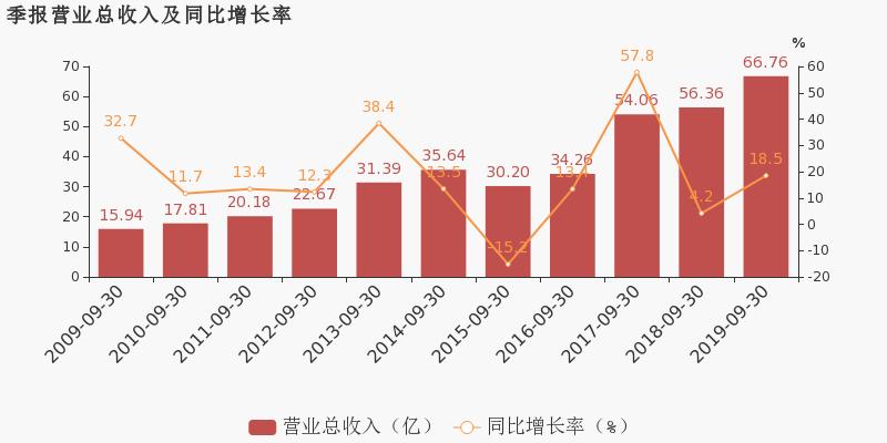 小麦财经:【002307股吧】精选:北新路桥股票收盘价 002307股吧新闻2019年11月12日