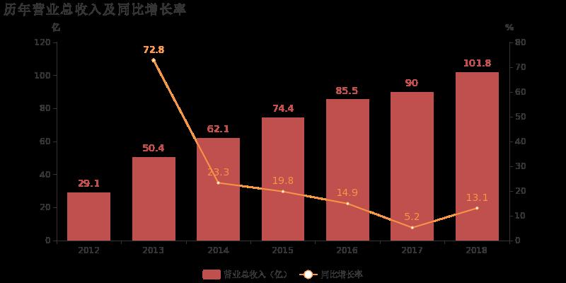 拉夏贝尔:2018年归母净利润亏损约1.6亿元,毛利难覆费用