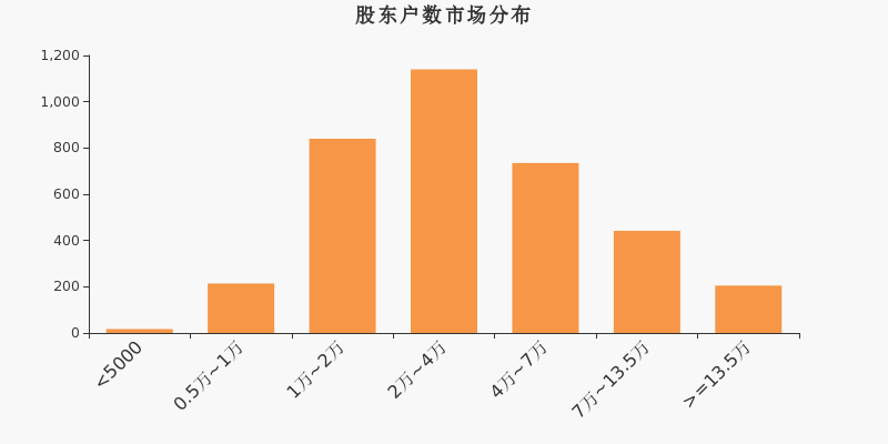 川润股份股东户数增加98户,户均持股5.64万元