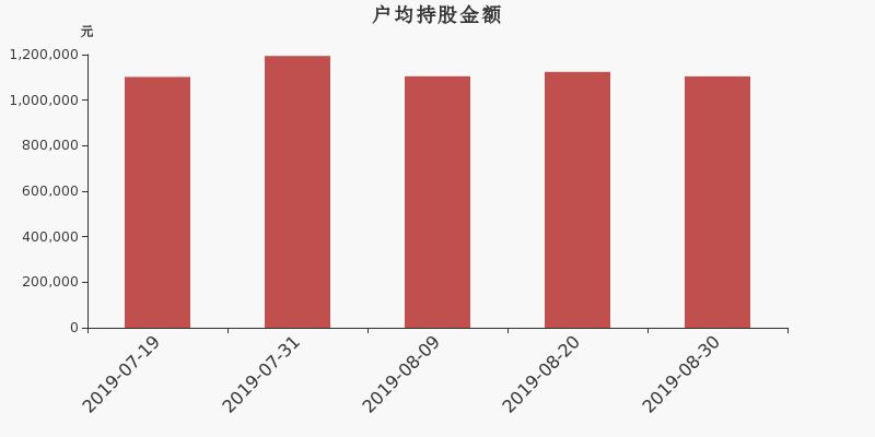 汇川技术股东户数增加71户,户均持股110.46万元