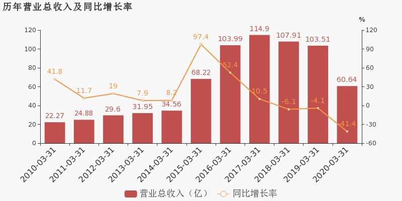 【600623股吧】精选:华谊集团股票收盘价 600623股吧新闻2020年6月15日