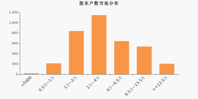 <b>常山北明股东户数增加1.48%,户均持股17.96万元</b>