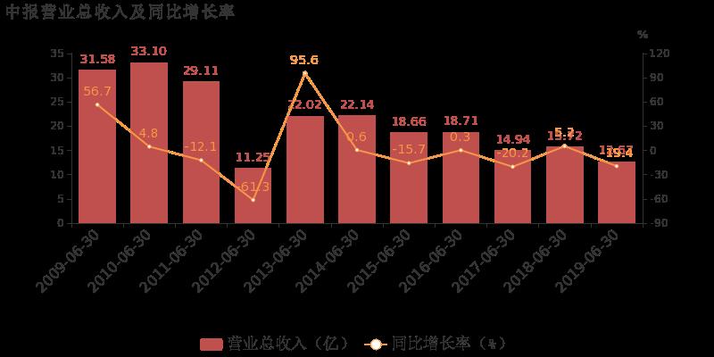 【600550股吧】精选:保变电气股票收盘价 600550股吧新闻2019年11月8日