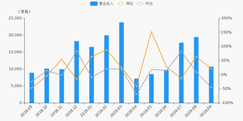 <b>【月报速递】第一创业:9月净利润1187.6万元,环比下降80%</b>