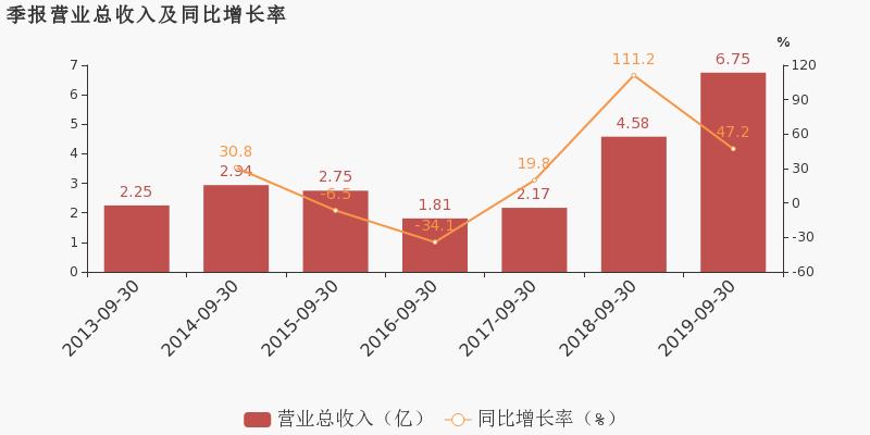 财经1158:【300384股吧】精选:三联虹普股票收盘价 300384股吧新闻2019年11月12日