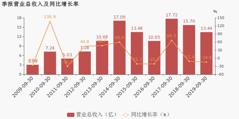 股天下论坛:【600338股吧】精选:西藏珠峰股票收盘价 600338股吧新闻2019年11月12日