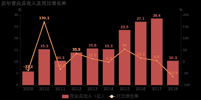 长江投资吧 长江投资:2018年归母净利润为-6.7亿,连亏两年未能扭亏