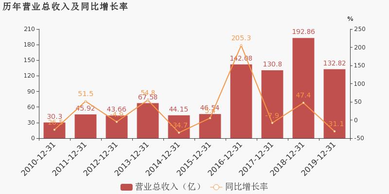 【600675股吧】精选:中华企业股票收盘价 600675股吧新闻2020年7月10日