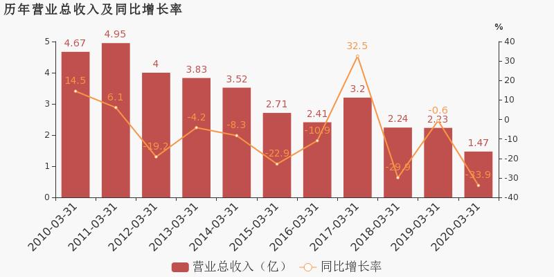 【600226股吧】精选:瀚叶股份股票收盘价 600226股吧新闻2020年7月10日