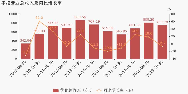 配资查询114:【600688股吧】精选:上海石化股票收盘价 600688股吧新闻2019年11月12日