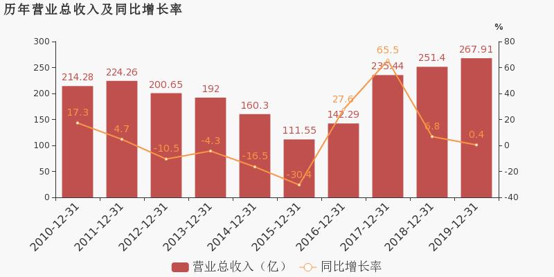 【601699股吧】精选:潞安环能股票收盘价 601699股吧新闻2020年6月15日