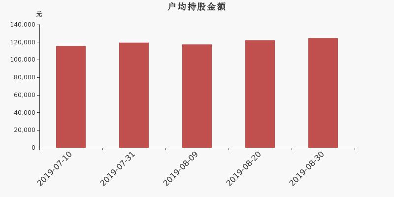南京聚隆股东户数下降2.22%,户均持股12.48万元