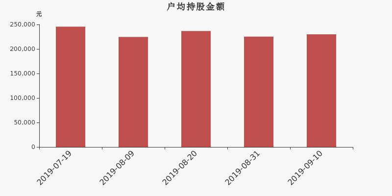 劲嘉股份股东户数增加4.83%,户均持股23万元