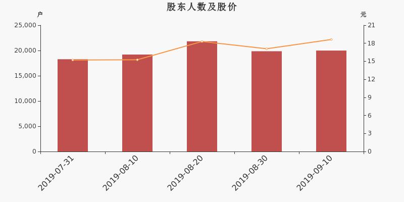 <b>威派格股东户数增加131户,户均持股3.97万元</b>