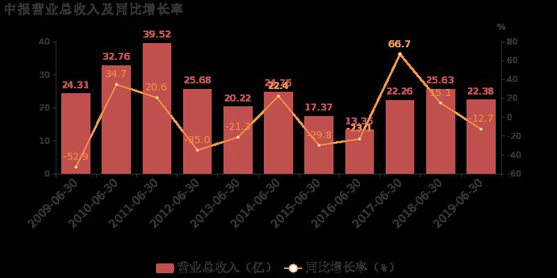 山东海化最新消息 000822股票利好利空新闻2019年9月