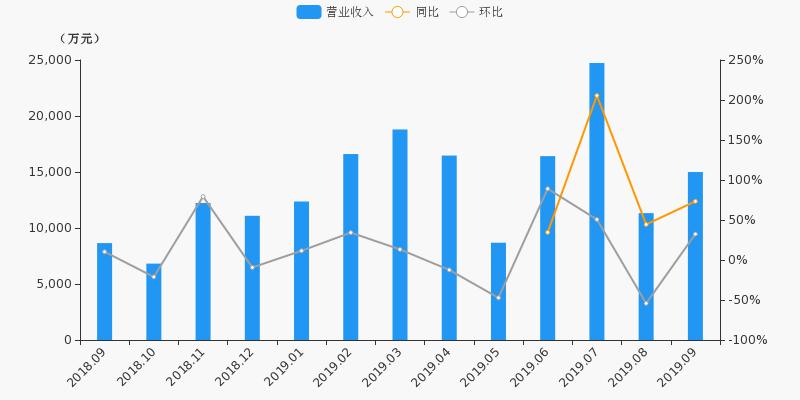 【月报速递】南京证券:9月净利润6372.7万元,同比上涨190%