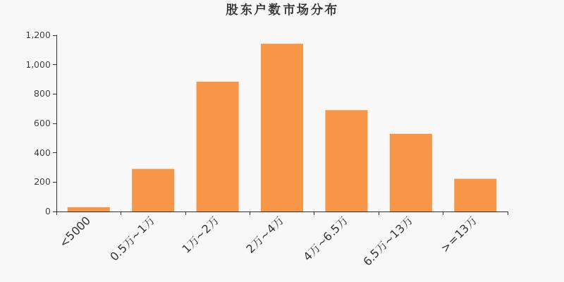 迪威迅300167公告 迪威迅股票最新消息 2020年7月新闻 2020