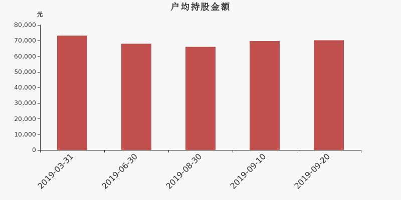达意隆股东户数下降4.28%,户均持股7.02万元
