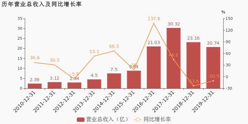 【300266股吧】精选:兴源环境股票收盘价 300266股吧新闻2020年7月10日