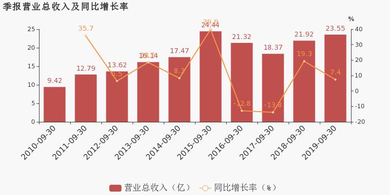 中亿财经网期货:【002538股吧】精选:司尔特股票收盘价 002538股吧新闻2019年11月12日