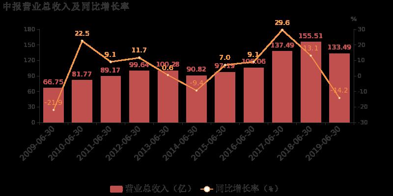 晨鸣纸业最新消息 000488股票利好利空新闻2019年9月