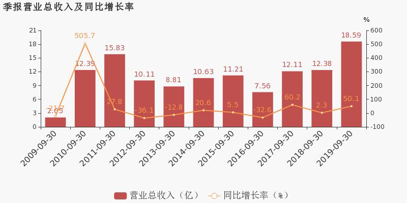 中亿财经网股票:【000856股吧】精选:冀东装备股票收盘价 000856股吧新闻2019年11月12日