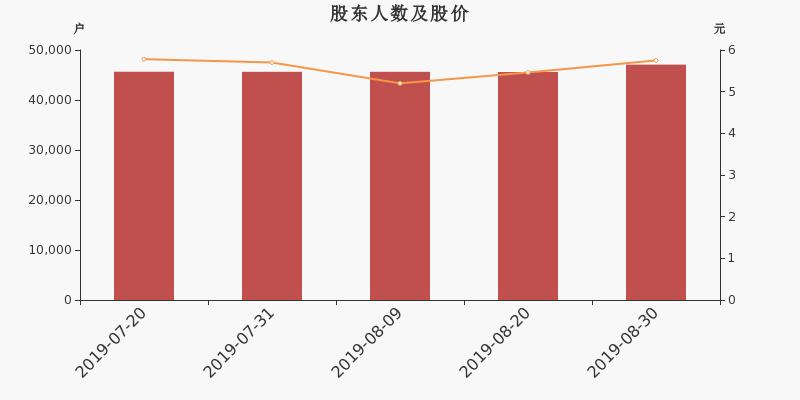 远东传动股东户数增加3.25%,户均持股5.08万元