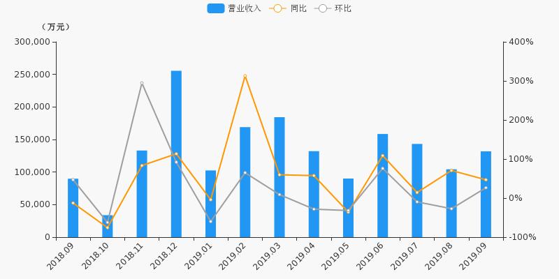 配资谈谈网论坛:600837股票收盘价 海通证券资金流向2019年10月14日