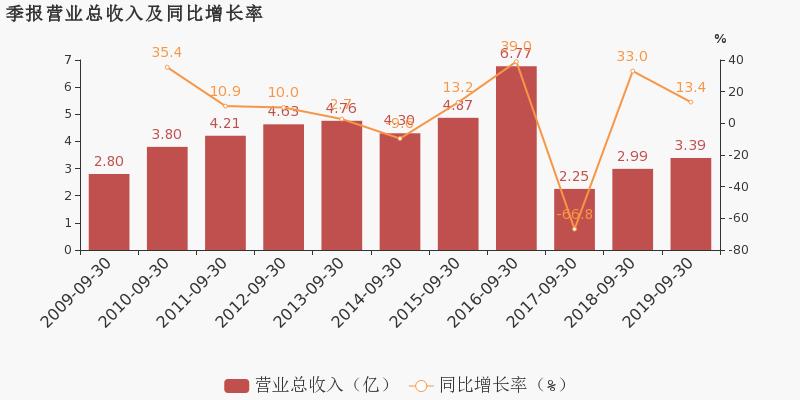金融超市网:【600379股吧】精选:宝光股份股票收盘价 600379股吧新闻2019年11月12日