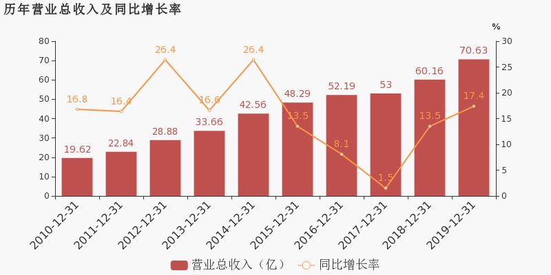 002368股票收盘价 太极股份资金流向2020年4月20日 中华财经