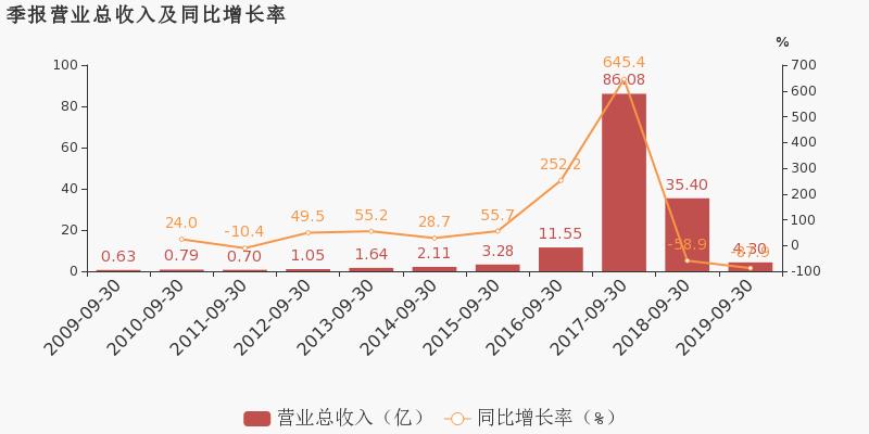 淘股啦:【300116股吧】精选:坚瑞沃能股票收盘价 300116股吧新闻2019年11月12日