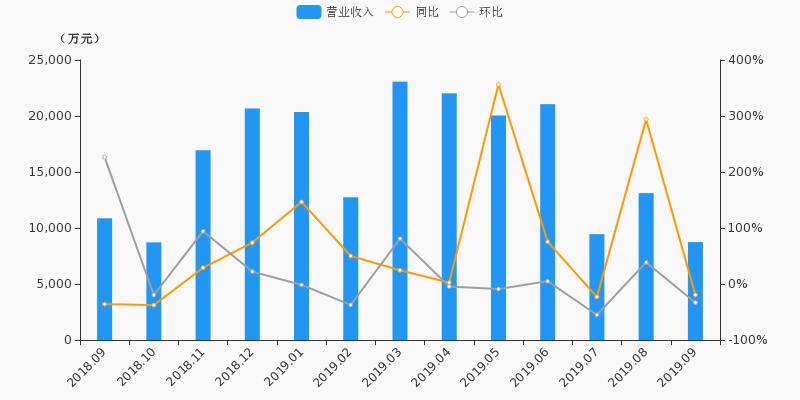 【月报速递】山西证券:9月净利润3769.3万元,同比上涨84.6%