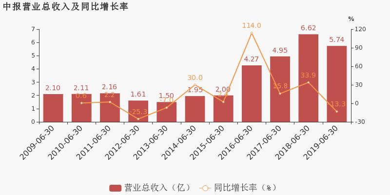 亚太药业最新消息 002370股票利好利空新闻2019年9月