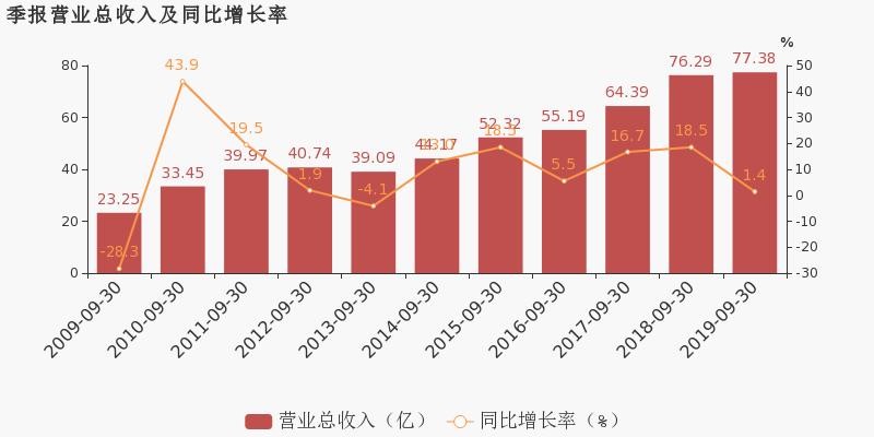 中亿财经网股票:【600176股吧】精选:中国巨石股票收盘价 600176股吧新闻2019年11月12日