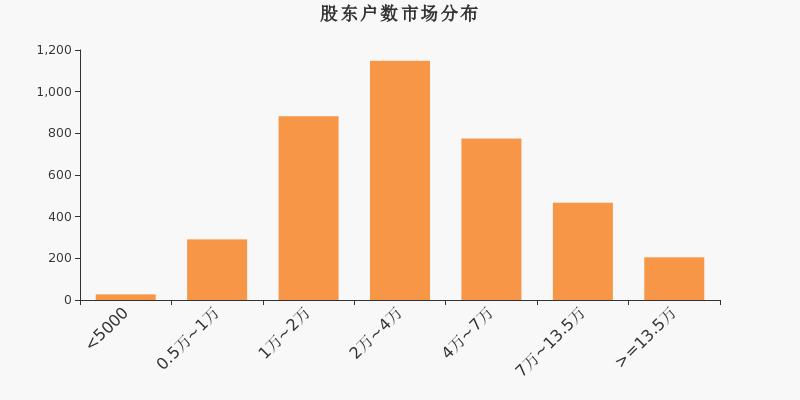 正川股份603976公告 正川股份股票最新消息 2020年7月新闻 2020