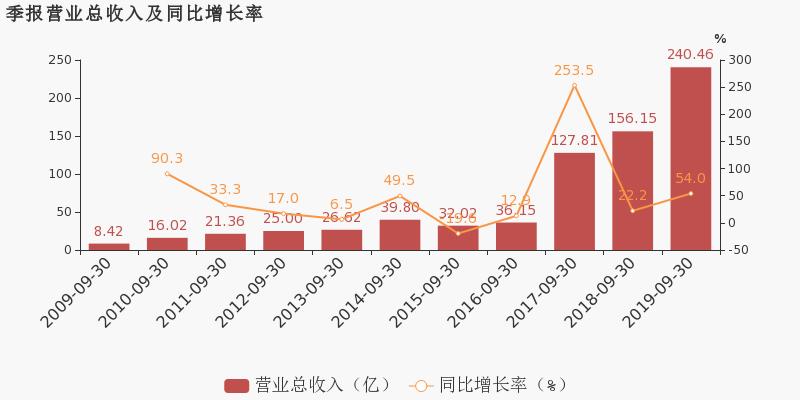 金融超市网:【002408股吧】精选:齐翔腾达股票收盘价 002408股吧新闻2019年11月12日