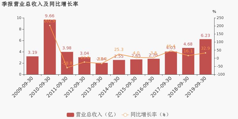 商界财经:【002362股吧】精选:汉王科技股票收盘价 002362股吧新闻2019年11月12日