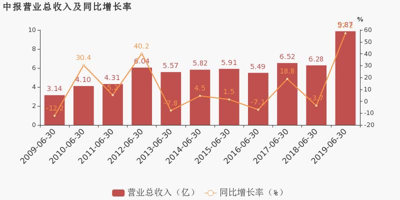 【600731股吧】精选:湖南海利股票收盘价 600731股吧新闻2019年10月17日