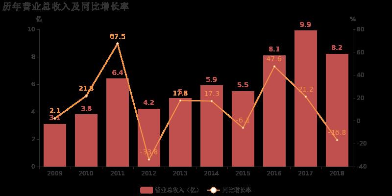 华中数控:2018年归母净利润下降49.2%,降幅超营收